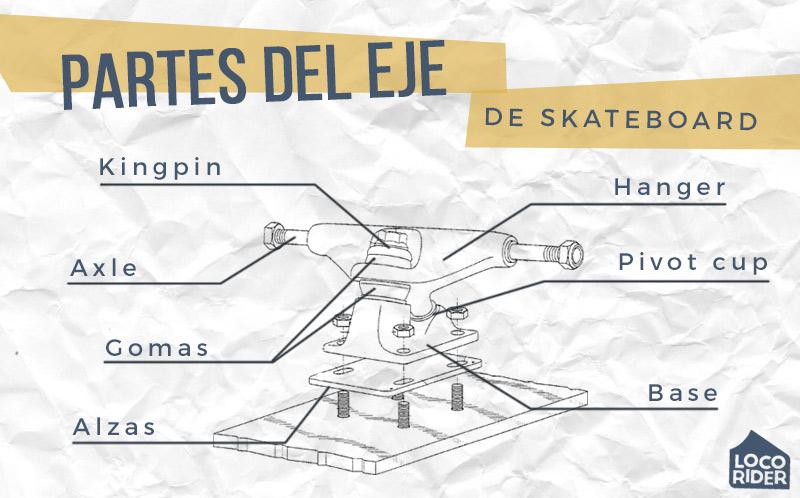 Partes de los ejes de skate