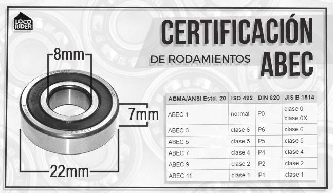 certificación abec de rodamientos de skate, rodamientos de longboard